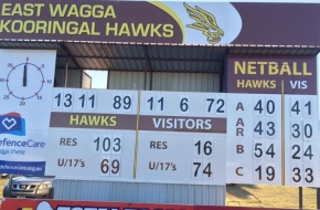 Netball scores too! Photo sourced from @EastWaggaHawks twitter page and is from their Rd 6 Farrer League game against The Rock-Yerong Creek.
